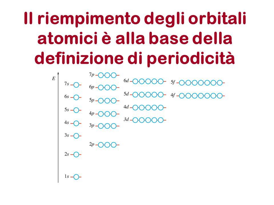 Il riempimento degli orbitali atomici è alla base della definizione di periodicità
