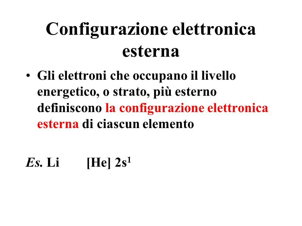 Configurazione elettronica esterna