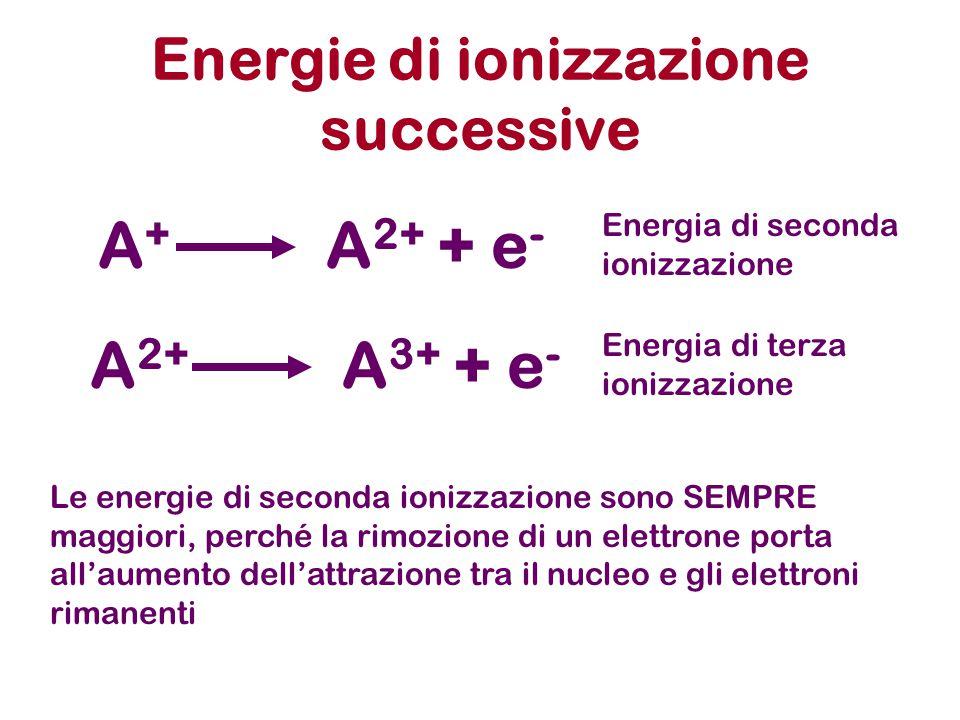 Energie di ionizzazione successive