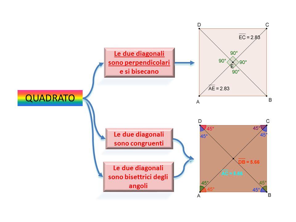 QUADRATO Le due diagonali sono perpendicolari e si bisecano