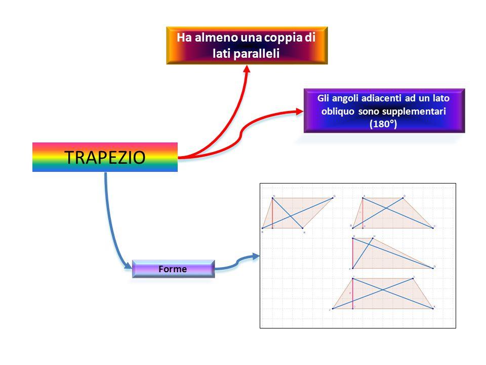 TRAPEZIO Ha almeno una coppia di lati paralleli