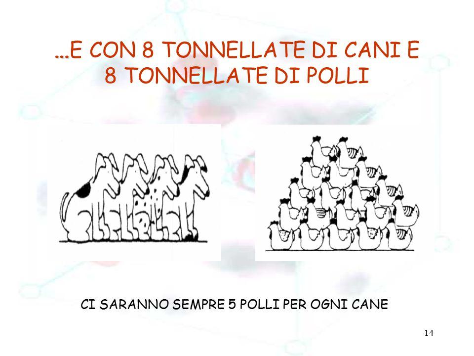 …E CON 8 TONNELLATE DI CANI E 8 TONNELLATE DI POLLI