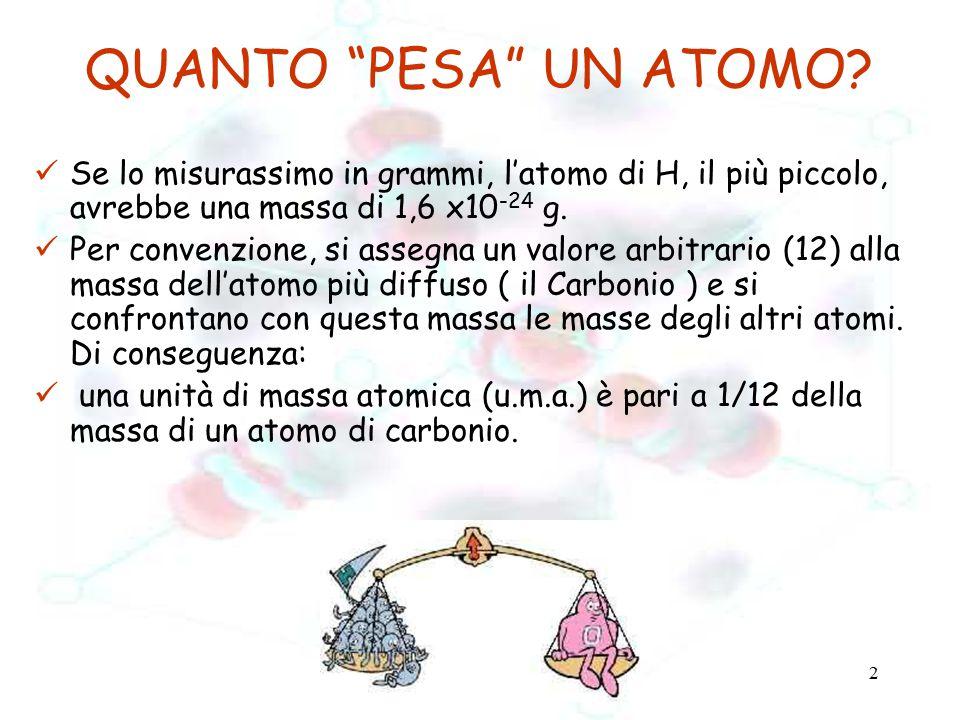 QUANTO PESA UN ATOMO Se lo misurassimo in grammi, l'atomo di H, il più piccolo, avrebbe una massa di 1,6 x10-24 g.