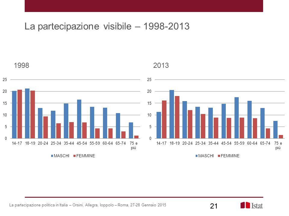 La partecipazione visibile – 1998-2013