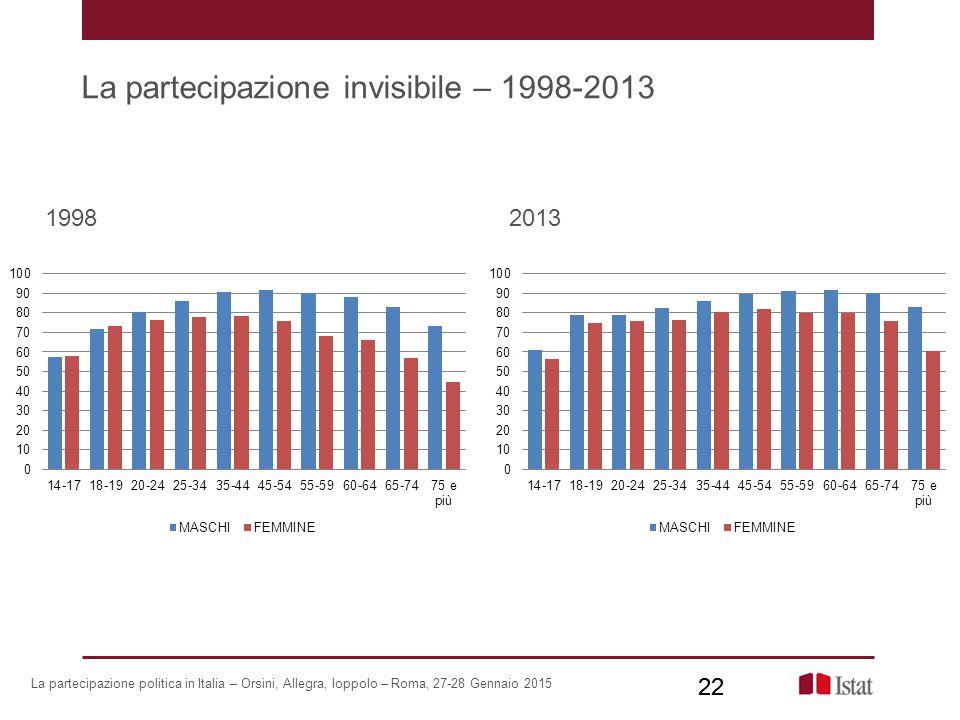 La partecipazione invisibile – 1998-2013