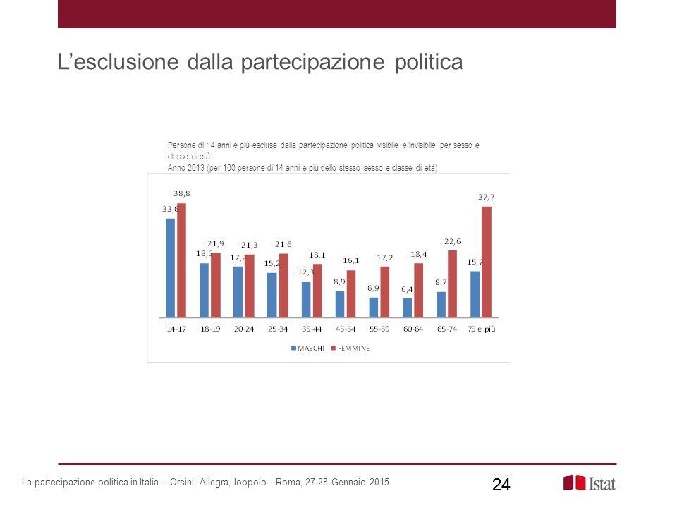 L'esclusione dalla partecipazione politica