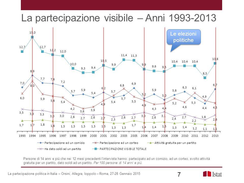 La partecipazione visibile – Anni 1993-2013