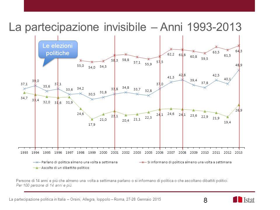 La partecipazione invisibile – Anni 1993-2013
