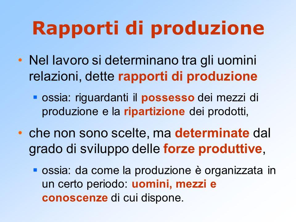 Rapporti di produzione