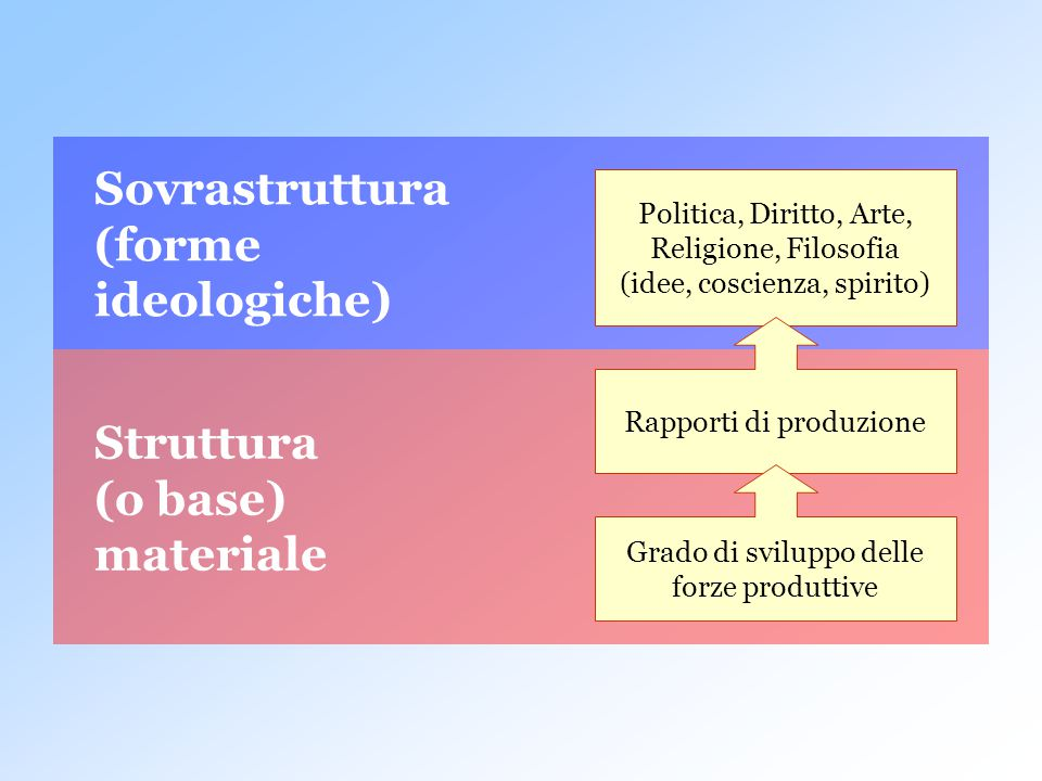 Sovrastruttura (forme ideologiche)