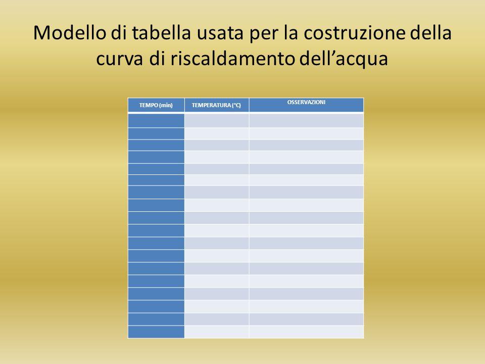 Modello di tabella usata per la costruzione della curva di riscaldamento dell'acqua