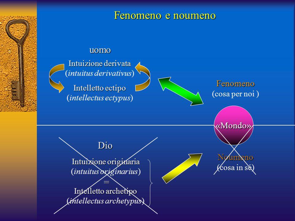 Fenomeno e noumeno uomo Dio = Fenomeno «Mondo» Noumeno