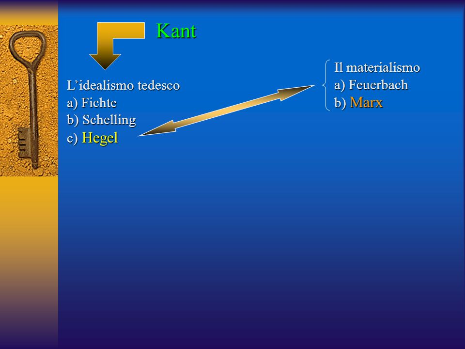Kant Il materialismo a) Feuerbach L'idealismo tedesco b) Marx