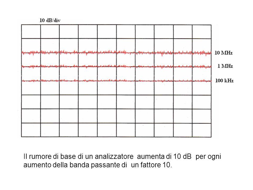 Il rumore di base di un analizzatore aumenta di 10 dB per ogni aumento della banda passante di un fattore 10.