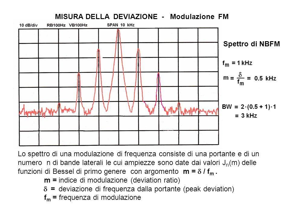 MISURA DELLA DEVIAZIONE - Modulazione FM
