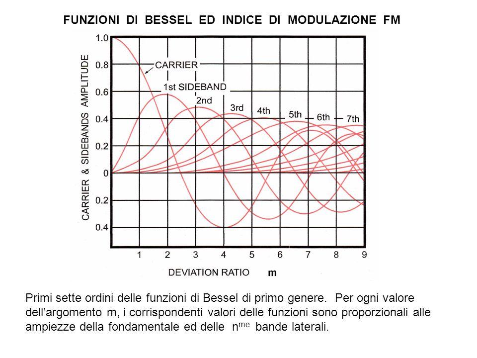 FUNZIONI DI BESSEL ED INDICE DI MODULAZIONE FM