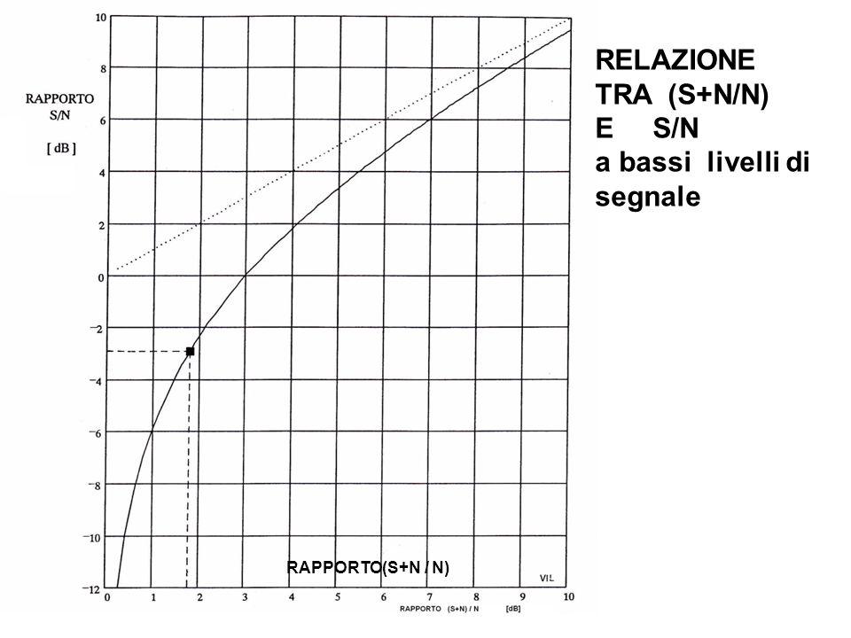 RELAZIONE TRA (S+N/N) E S/N