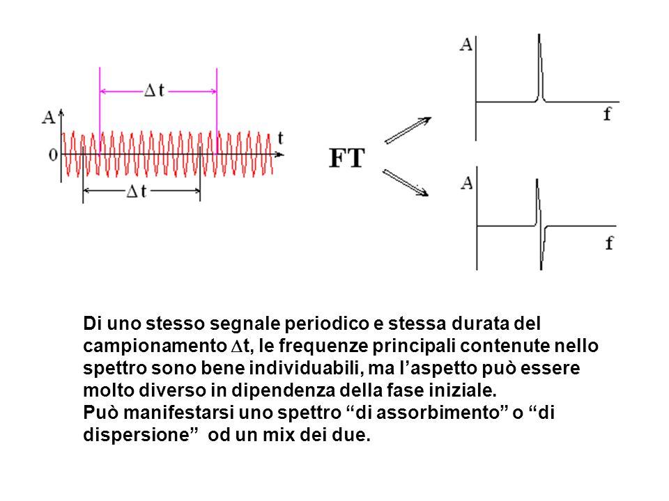 Di uno stesso segnale periodico e stessa durata del campionamento Dt, le frequenze principali contenute nello spettro sono bene individuabili, ma l'aspetto può essere molto diverso in dipendenza della fase iniziale.