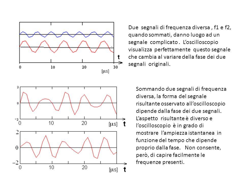 Due segnali di frequenza diversa , f1 e f2, quando sommati, danno luogo ad un segnale complicato . L'oscilloscopio visualizza perfettamente questo segnale che cambia al variare della fase dei due segnali originali.