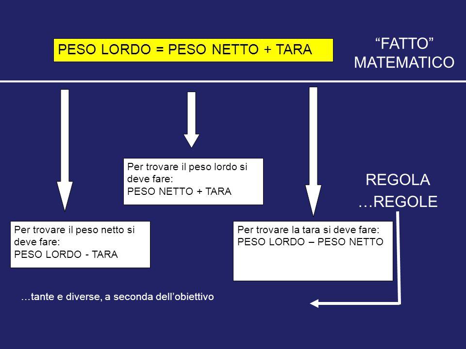 FATTO MATEMATICO REGOLA …REGOLE PESO LORDO = PESO NETTO + TARA