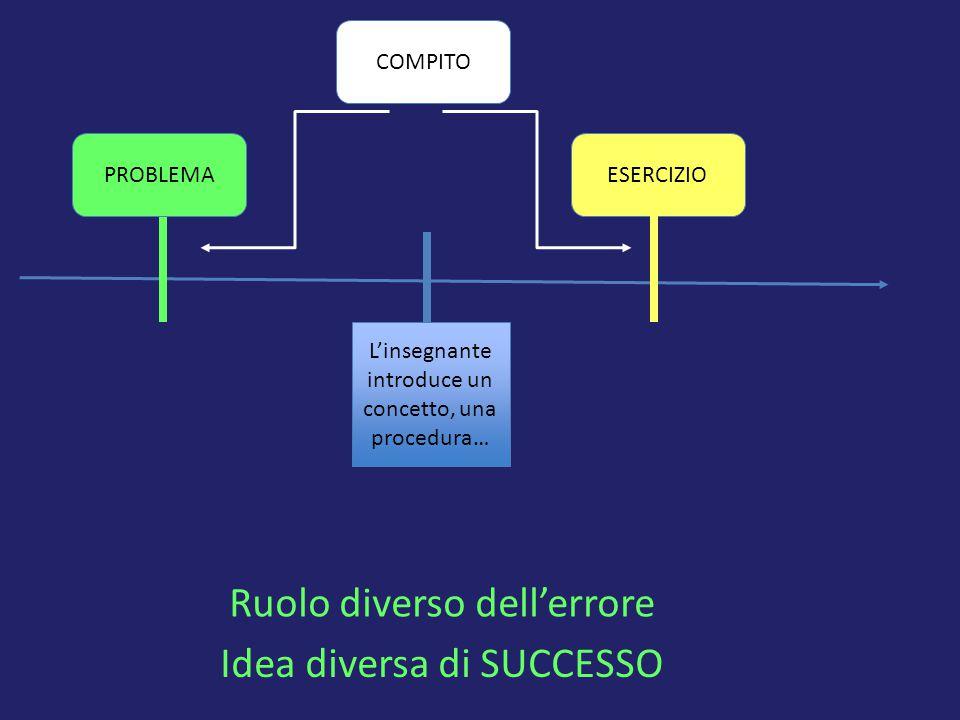 Ruolo diverso dell'errore Idea diversa di SUCCESSO