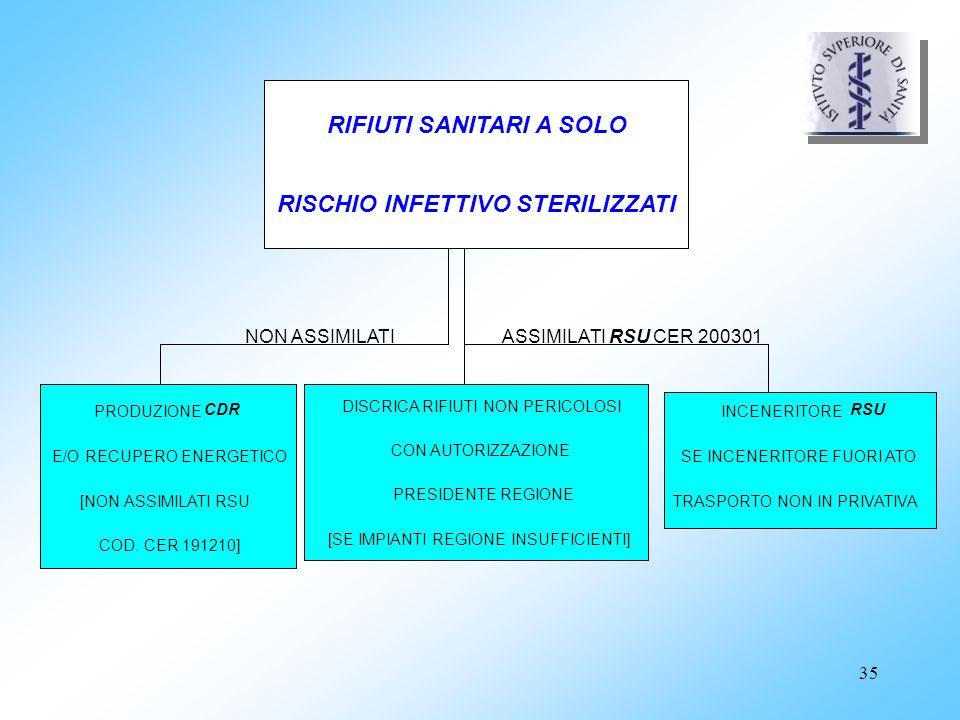RIFIUTI SANITARI A SOLO RISCHIO INFETTIVO STERILIZZATI