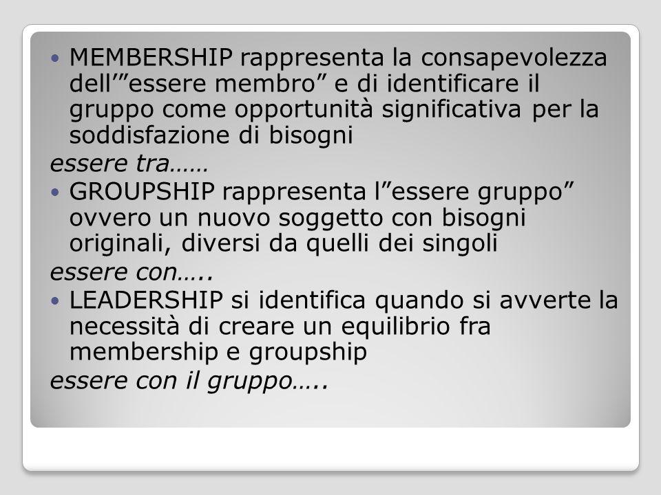 MEMBERSHIP rappresenta la consapevolezza dell' essere membro e di identificare il gruppo come opportunità significativa per la soddisfazione di bisogni