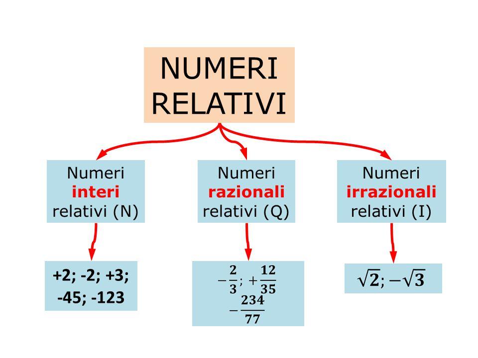 NUMERI RELATIVI +2; -2; +3; -45; -123 Numeri interi relativi (N)