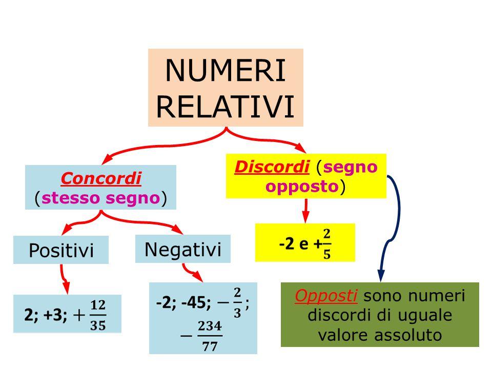 NUMERI RELATIVI Positivi Negativi Discordi (segno opposto)