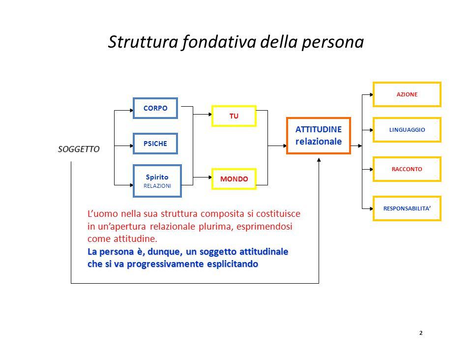 Struttura fondativa della persona