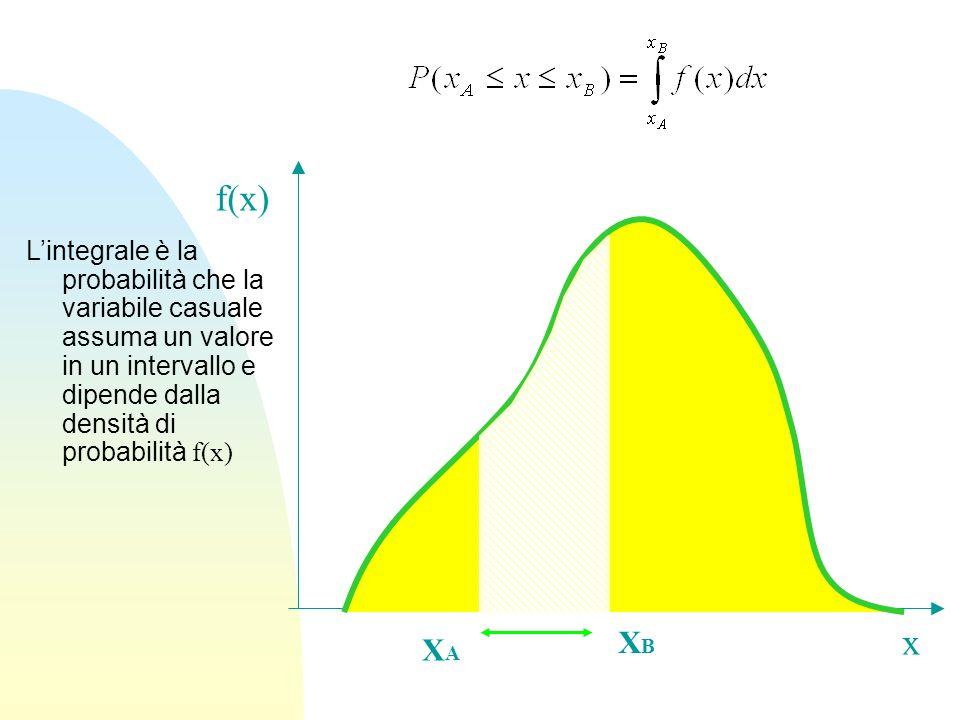 f(x) L'integrale è la probabilità che la variabile casuale assuma un valore in un intervallo e dipende dalla densità di probabilità f(x)