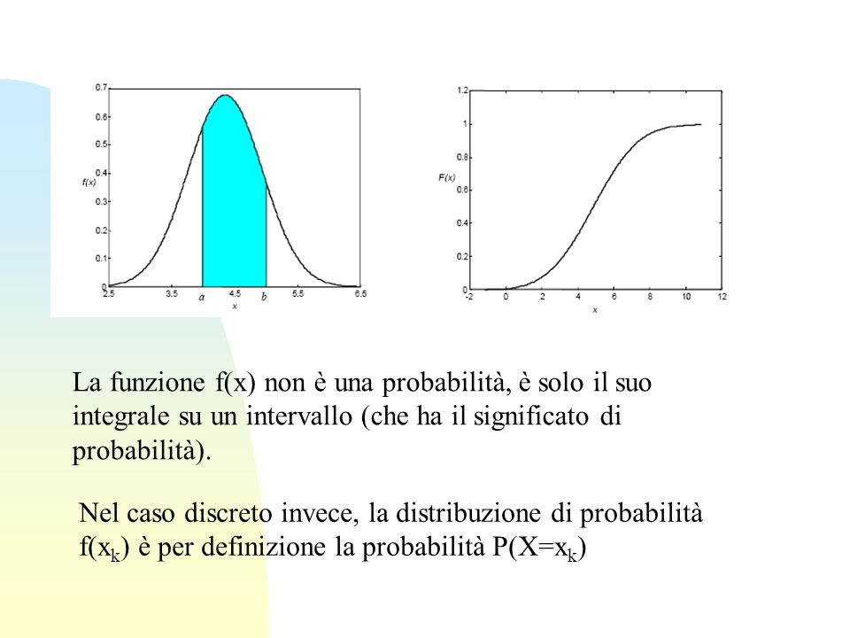 La funzione f(x) non è una probabilità, è solo il suo integrale su un intervallo (che ha il significato di probabilità).