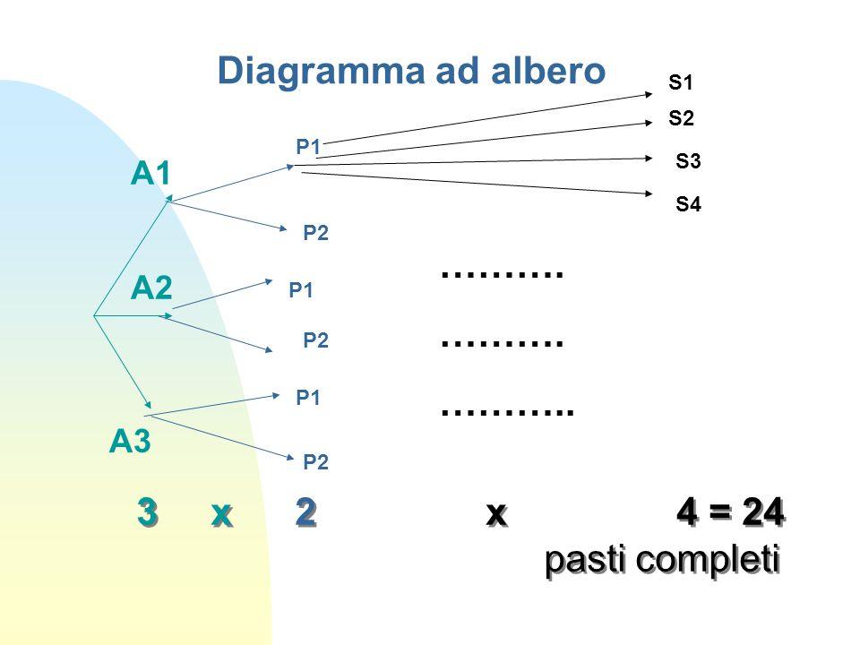 Diagramma ad albero ………. ……….. 3 x 2 x 4 = 24 pasti completi A1 A2 A3