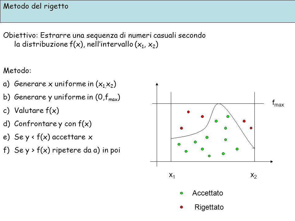 Metodo del rigetto Obiettivo: Estrarre una sequenza di numeri casuali secondo la distribuzione f(x), nell'intervallo (x1, x2)