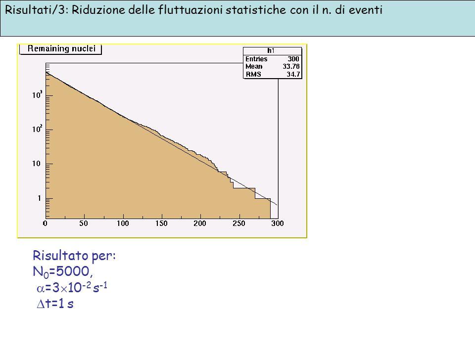 Risultato per: N0=5000, =310-2 s-1 t=1 s
