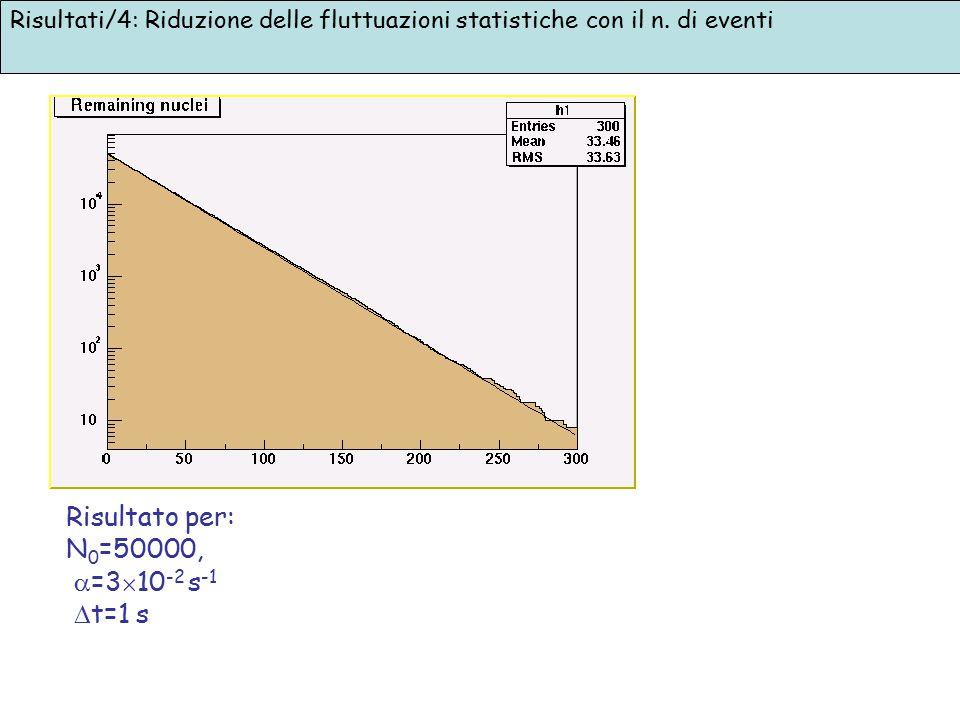 Risultato per: N0=50000, =310-2 s-1 t=1 s
