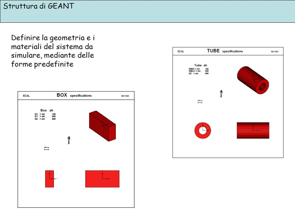 Struttura di GEANT Definire la geometria e i materiali del sistema da simulare, mediante delle forme predefinite.