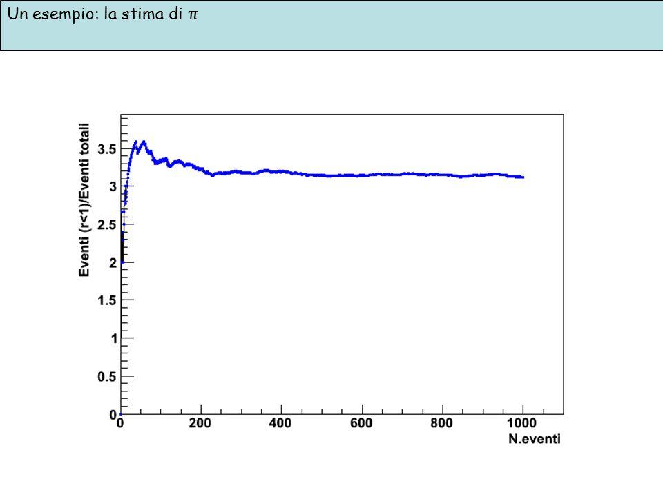 Un esempio: la stima di π