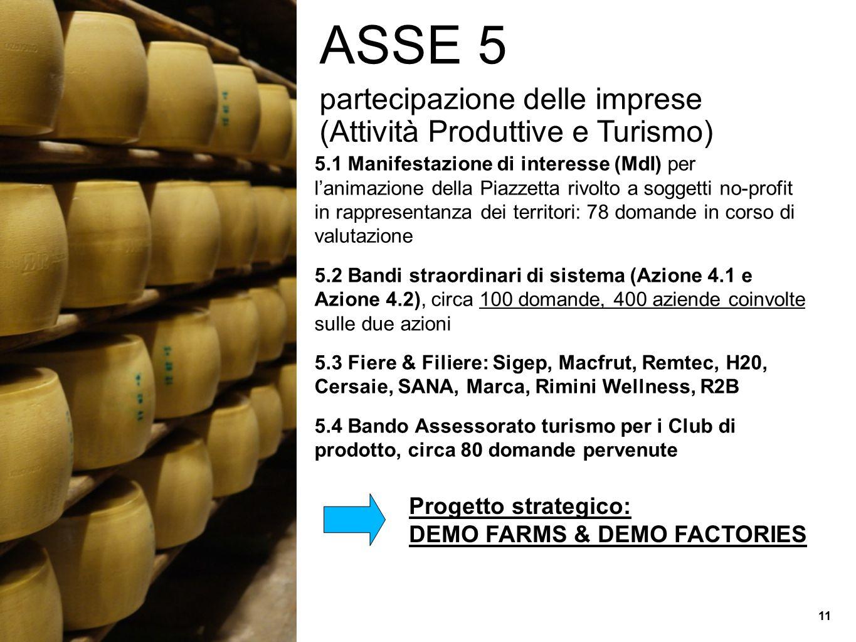 ASSE 5 partecipazione delle imprese (Attività Produttive e Turismo)