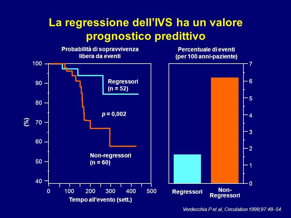 La regressione dell'IVS ha un valore prognostico predittivo