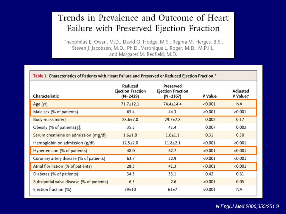 Patients with preserved ejection fraction were older, were more likely to be female, had a higher mean body-mass index, were more likely to be obese, and had lower hemoglobin than those with reduced ejection fraction. The prevalence rates of hypertension and atrial fibrillation were higher and the prevalence rates of coronary artery disease and valve disease