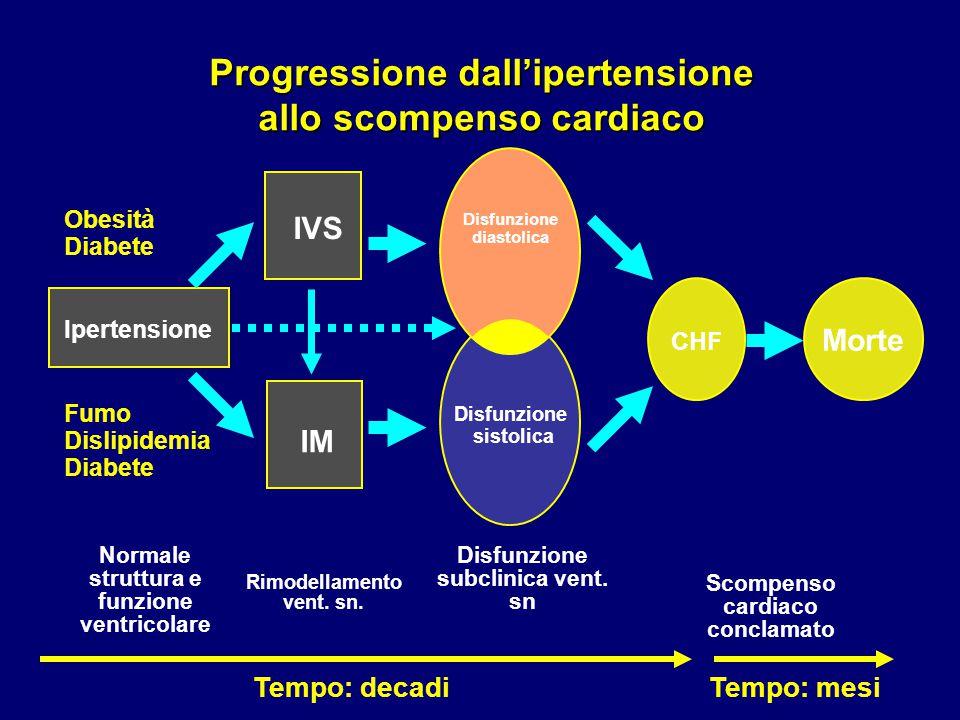 Progressione dall'ipertensione allo scompenso cardiaco