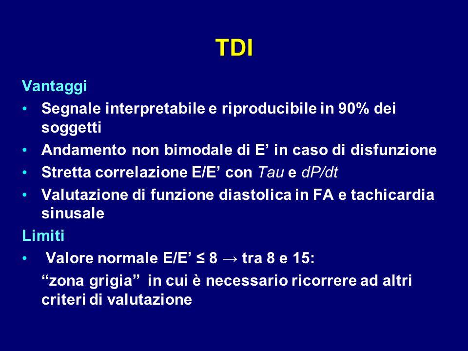 TDI Vantaggi. Segnale interpretabile e riproducibile in 90% dei soggetti. Andamento non bimodale di E' in caso di disfunzione.