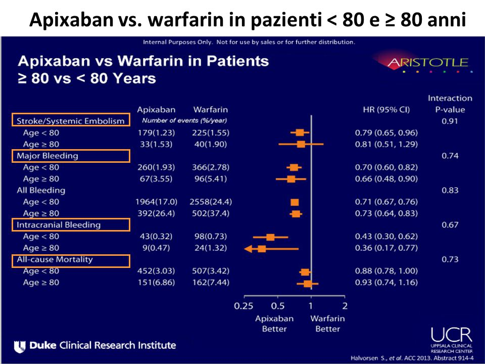 Apixaban vs. warfarin in pazienti < 80 e ≥ 80 anni