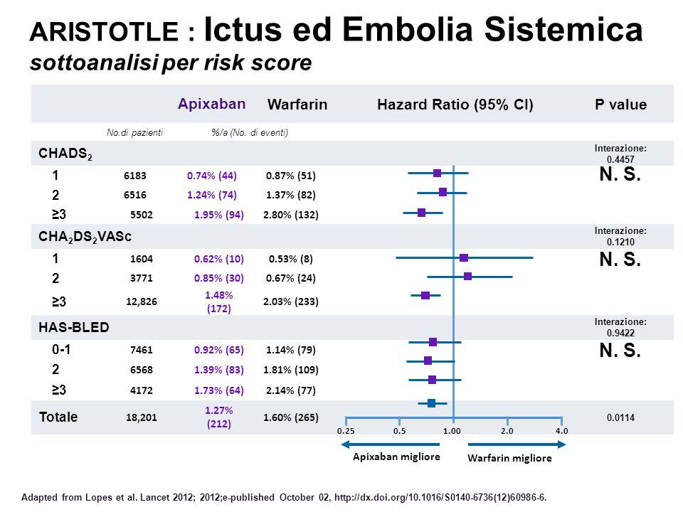ARISTOTLE : Ictus ed Embolia Sistemica sottoanalisi per risk score