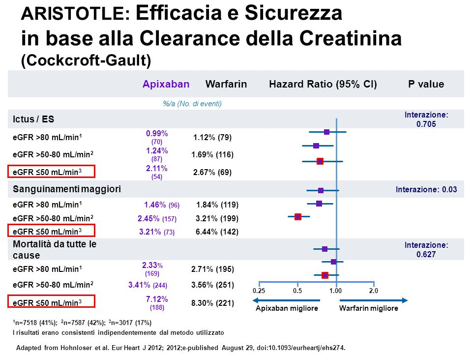 ARISTOTLE: Efficacia e Sicurezza in base alla Clearance della Creatinina (Cockcroft-Gault)