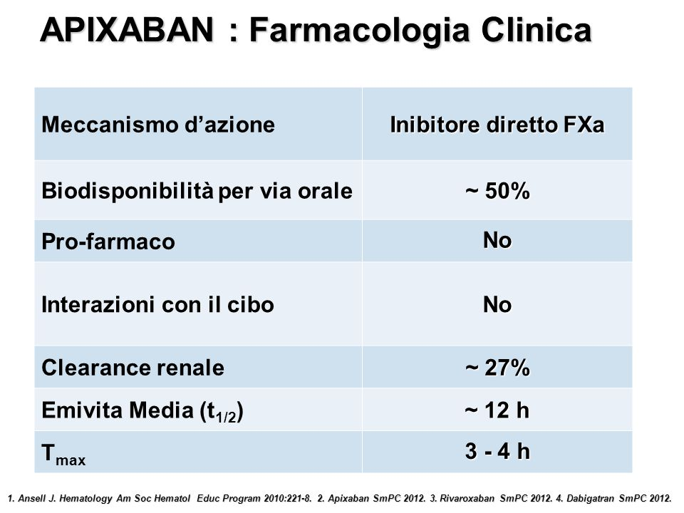 APIXABAN : Farmacologia Clinica