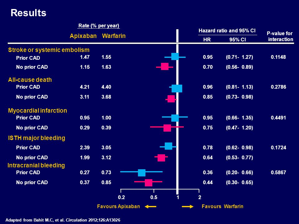 Results Apixaban Warfarin Stroke or systemic embolism All-cause death