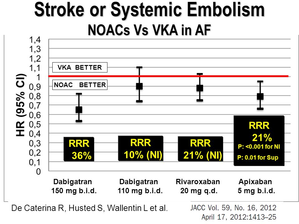 Stroke or Systemic Embolism NOACs Vs VKA in AF