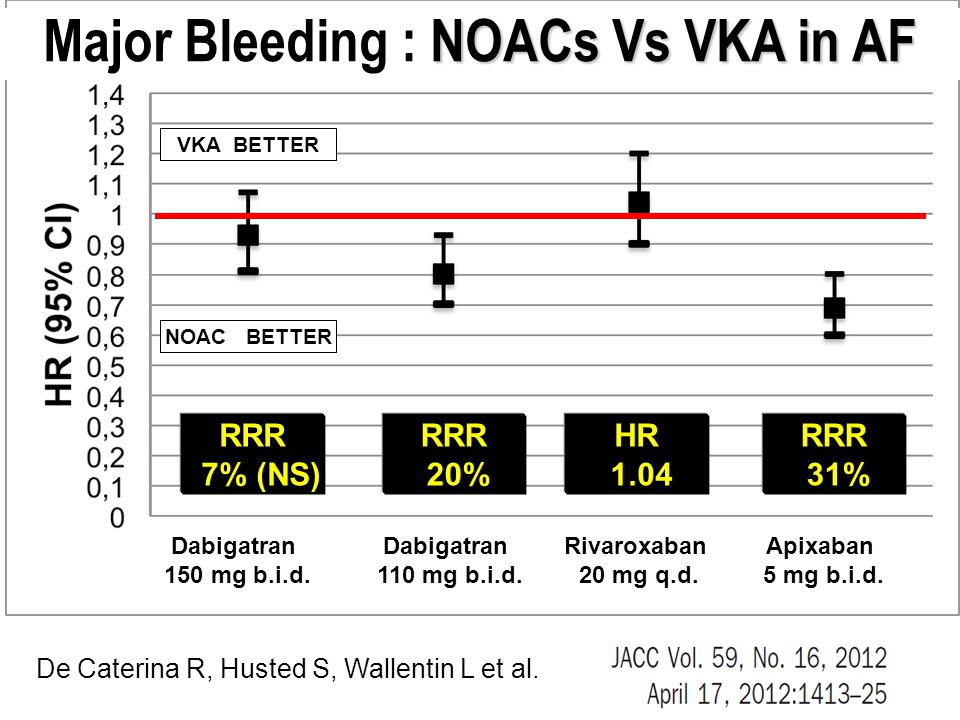 Major Bleeding : NOACs Vs VKA in AF